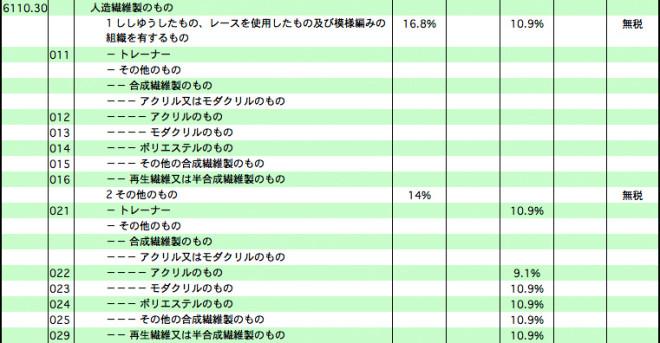 ウェア類関税表