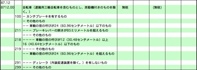 自転車パーツ関税表
